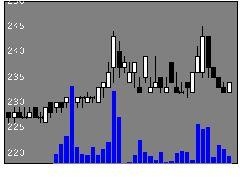 8944ランビジネスの株価チャート