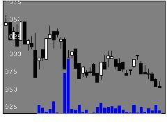8945日本社宅サービスの株式チャート