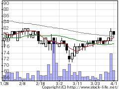 8946エイシアンSの株式チャート