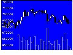 8951ビルファンドの株式チャート