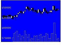 8952ジャパンREの株価チャート