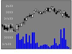 8953日本リテールの株式チャート