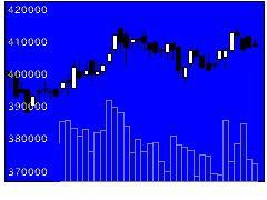 8955Jプライムの株価チャート