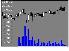 8957東急REの株式チャート