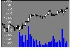 8960ユナイテッドの株価チャート