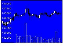 8961森トラストRの株価チャート