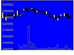 8964フロンティアの株式チャート