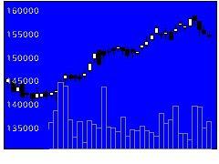 8966平和不リートの株式チャート