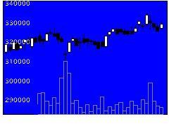 8967日本ロジの株式チャート