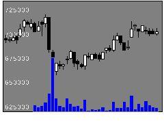 8976大和オフィスの株価チャート