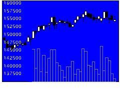 8977阪急リート投資法人の株価チャート
