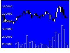 8984ハウスリートの株価チャート