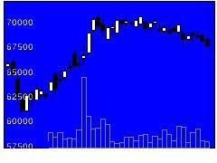 8985ホテルリートの株式チャート