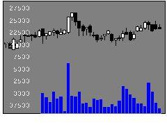 8986日本賃貸住宅投資法人の株価チャート