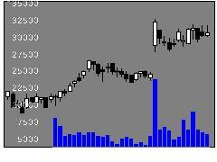 8987エクセレントの株式チャート