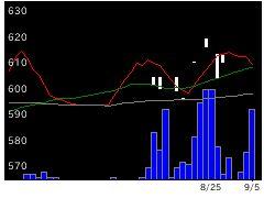 8995誠建設の株価チャート
