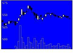 8999グランディハウスの株式チャート
