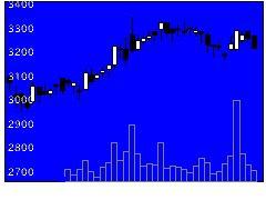 9001東武の株価チャート