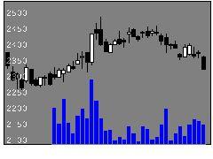 9003相鉄HDの株式チャート