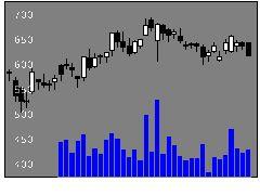 9005東急の株価チャート