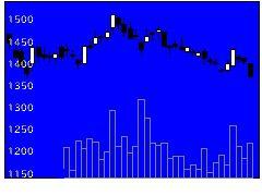 9006京急の株価チャート