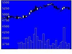 9008京王の株価チャート