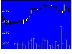 9009京成の株式チャート