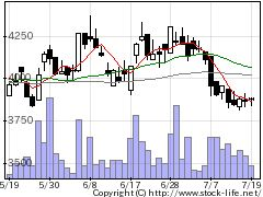 9010富士急行の株価チャート