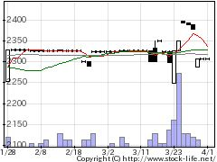 9012秩父鉄の株価チャート