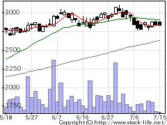 9014新京成の株価チャート