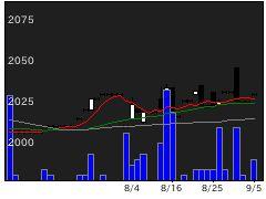9017新潟交通の株価チャート