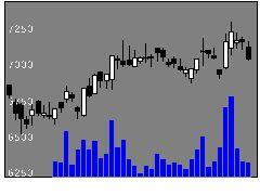9020JR東日本の株式チャート