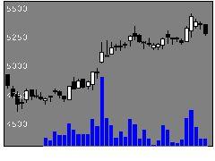 9021JR西日本の株式チャート