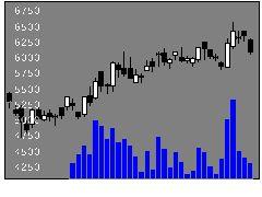 9022JR東海の株式チャート