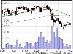9024西武HDの株価チャート