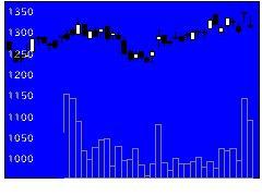 9025鴻池運輸の株価チャート
