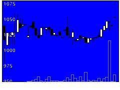 9028ゼロの株価チャート