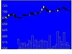 9029ヒガシ21の株価チャート