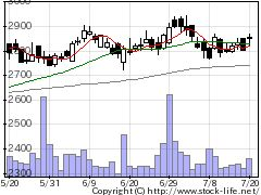 9031西鉄の株価チャート