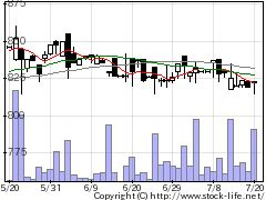 9033広島電鉄の株価チャート