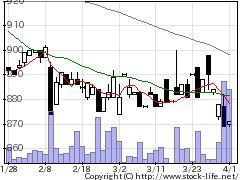 9036東部ネットの株式チャート
