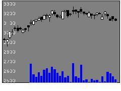 9037ハマキョウの株価チャート