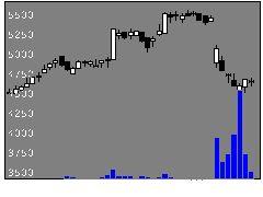 9039サカイ引越の株価チャート