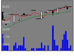 9040大宝運輸の株価チャート