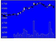 9041近鉄GHDの株価チャート