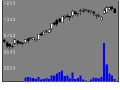 9042阪急阪神の株価チャート
