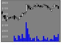 9044南海電気鉄道の株式チャート