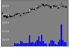 9045京阪ホールディングスの株価チャート