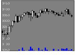 9046神電鉄の株価チャート