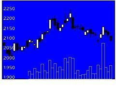 9048名古屋鉄道の株価チャート